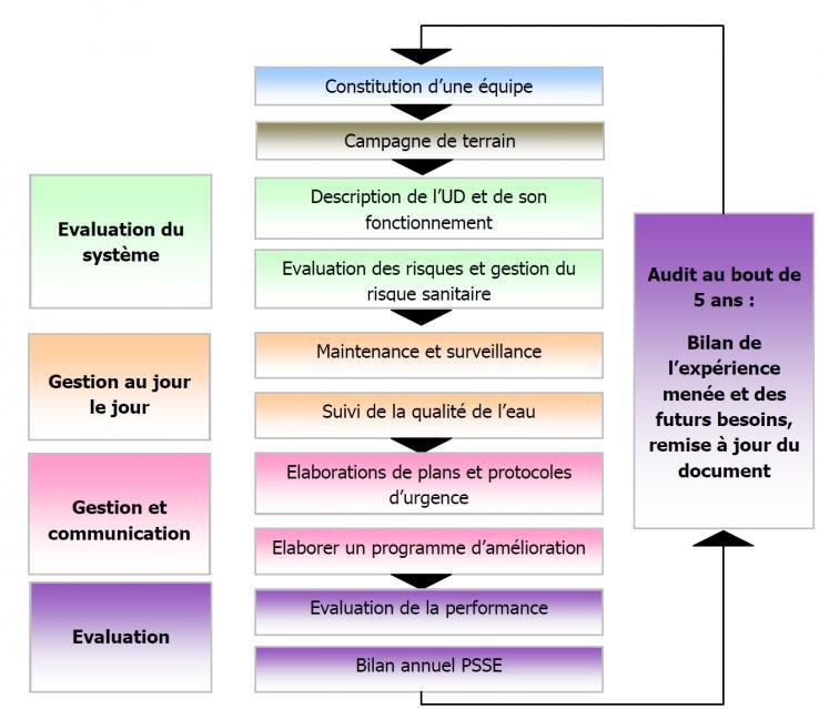 Les différentes étapes de l'élaboration d'un PSSE.