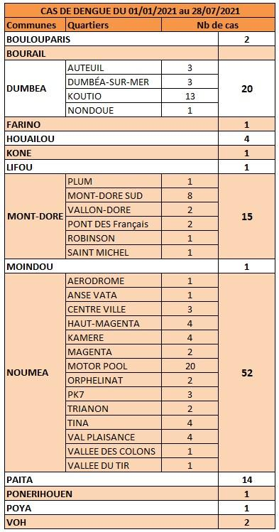 dengue_communes.jpg