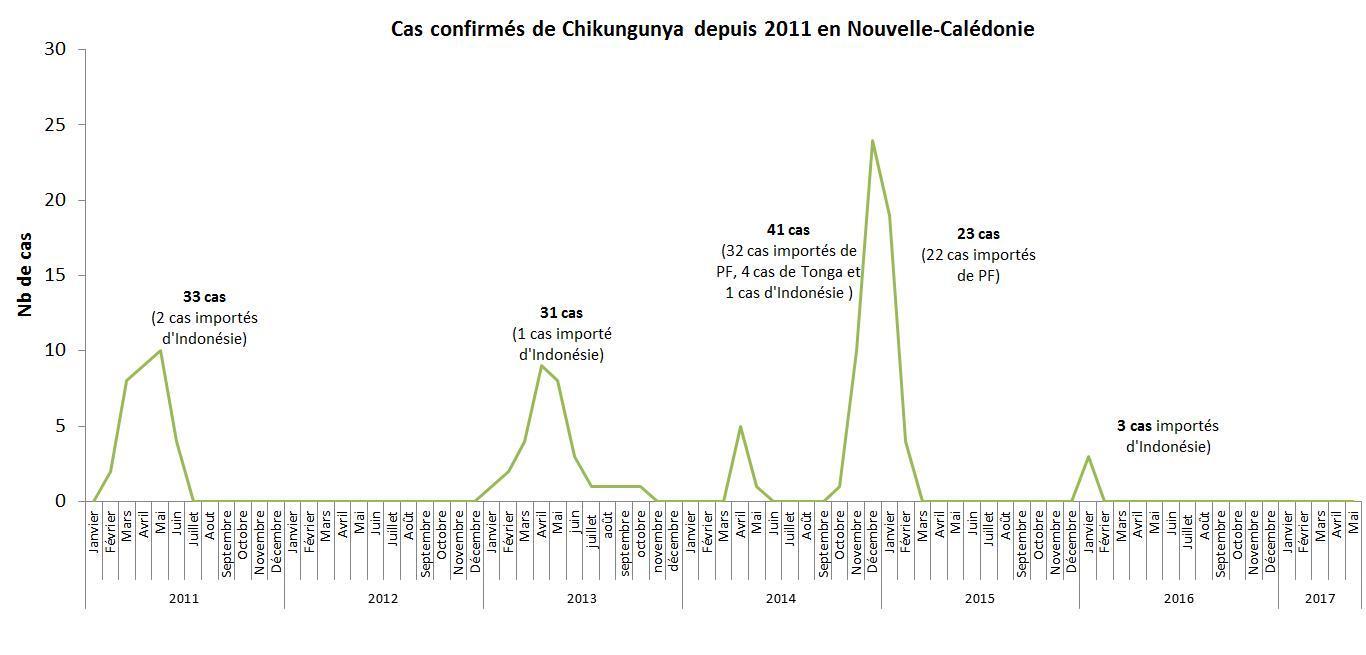 Graph des cas au 29 novembre 2017