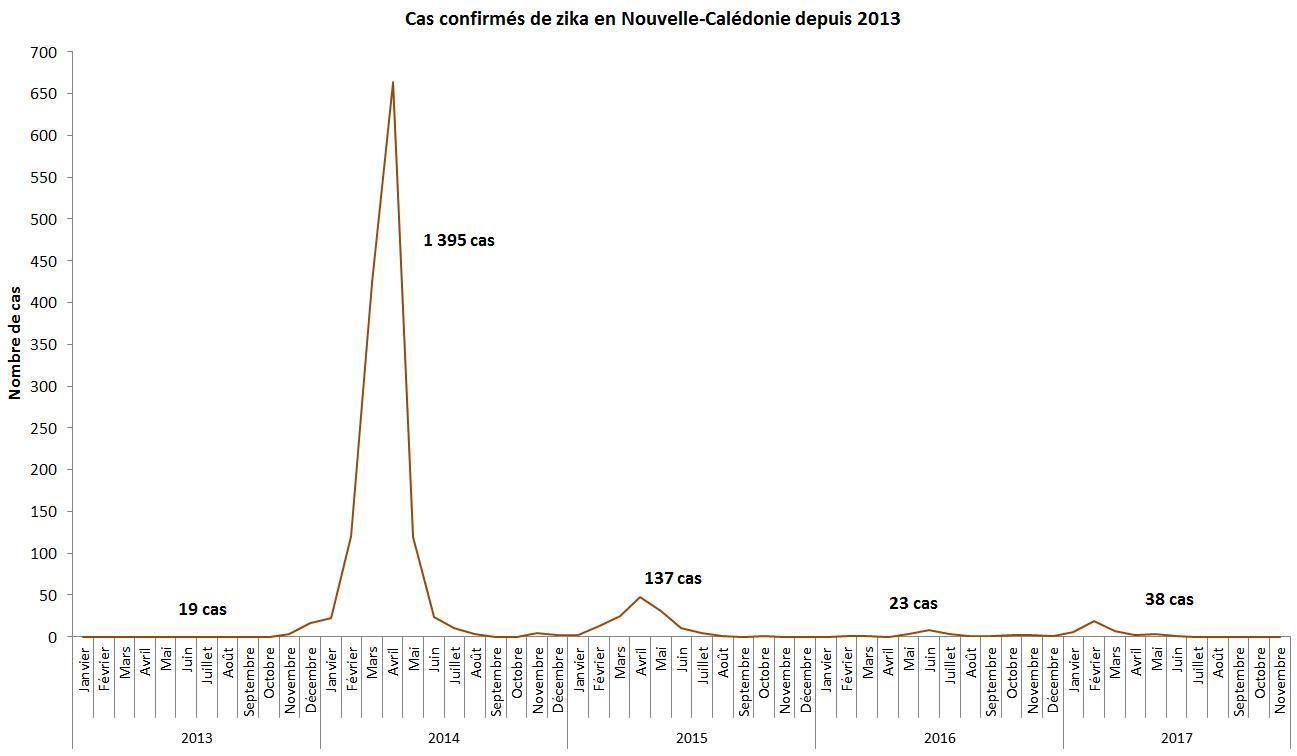 Graph des cas de zika au 29 novembre 2017